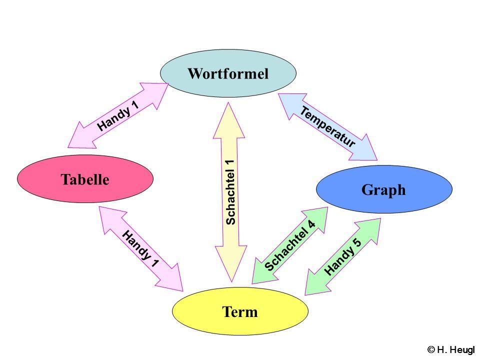 Tabelle Wortformel Graph Term Handy 1 © H. Heugl Handy 1 Schachtel 1 Schachtel 4 Handy 5 Temperatur