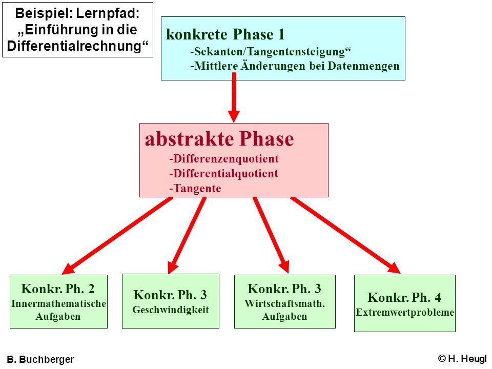 konkrete Phase 1 -Sekanten/Tangentensteigung -Mittlere Änderungen bei Datenmengen abstrakte Phase -Differenzenquotient -Differentialquotient -Tangente
