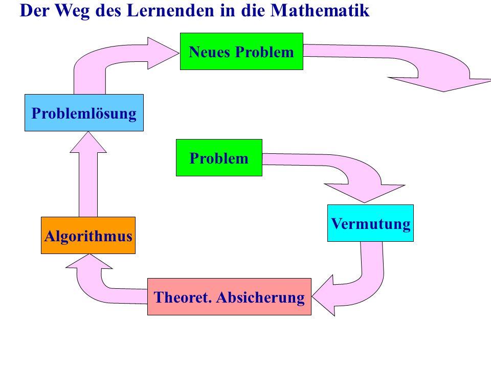 Problem Vermutung Theoret. Absicherung Algorithmus Problemlösung Neues Problem Der Weg des Lernenden in die Mathematik
