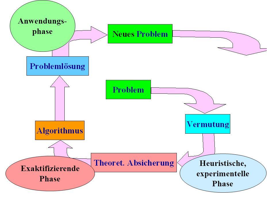 Heuristische, experimentelle Phase Exaktifizierende Phase Anwendungs- phase