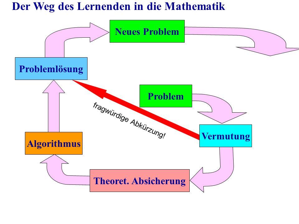 Problem Vermutung Theoret. Absicherung Algorithmus Problemlösung Neues Problem Der Weg des Lernenden in die Mathematik fragwürdige Abkürzung!