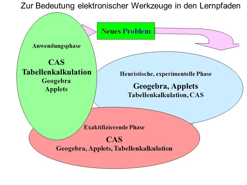 Heuristische, experimentelle Phase Geogebra, Applets Tabellenkalkulation, CAS Exaktifizierende Phase CAS Geogebra, Applets, Tabellenkalkulation Anwend