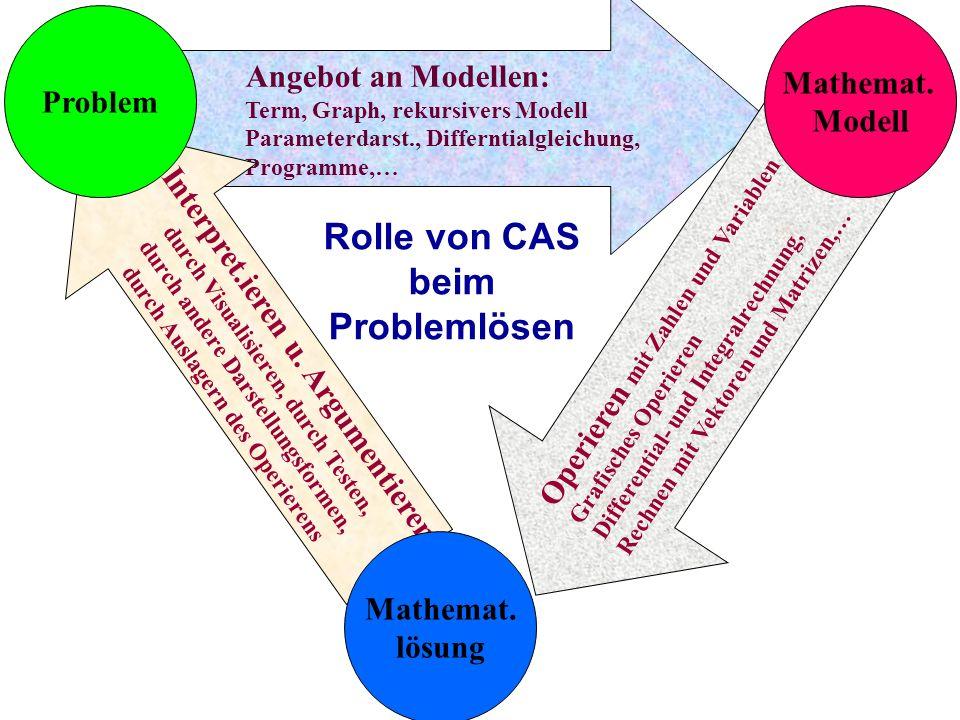 Angebot an Modellen: Term, Graph, rekursivers Modell Parameterdarst., Differntialgleichung, Programme,… Interpret.ieren u. Argumentieren durch Visuali