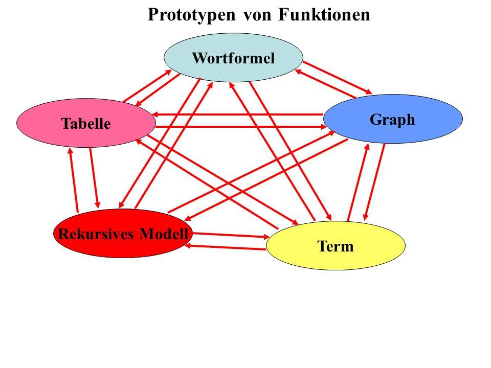 Tabelle Wortformel Graph Term Prototypen von Funktionen Rekursives Modell