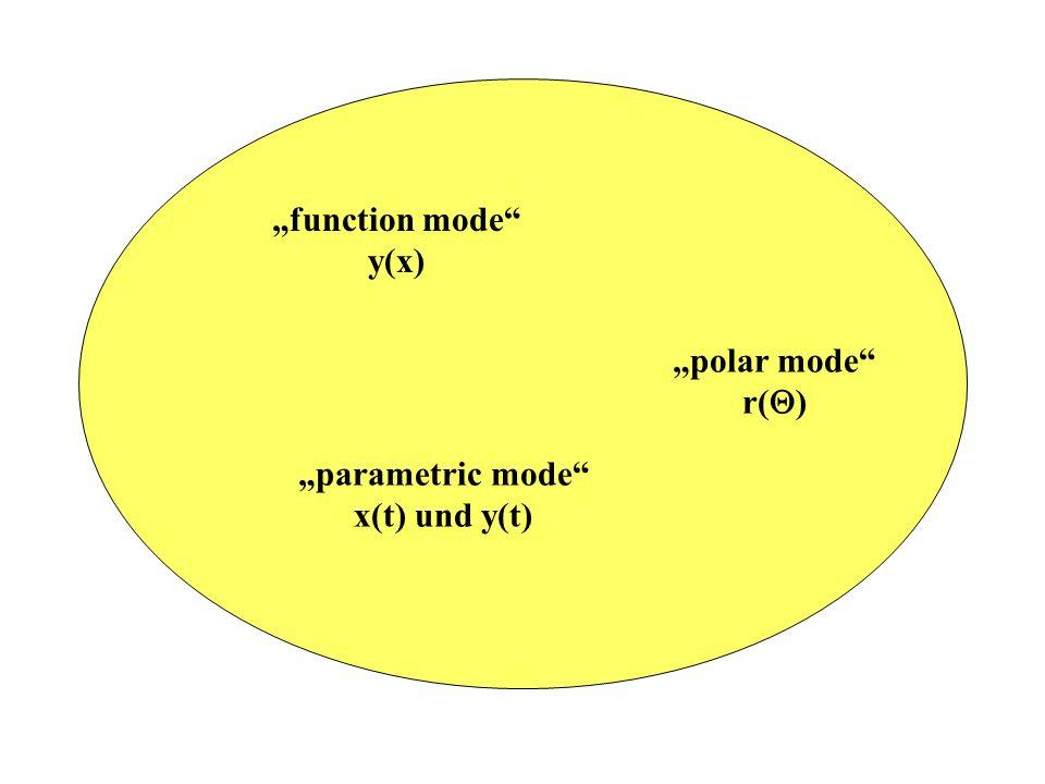 function mode y(x) parametric mode x(t) und y(t) polar mode r( )
