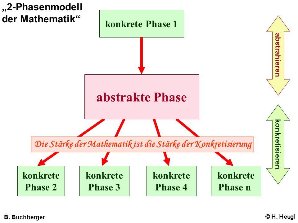 konkrete Phase 1 -Handyrechnung -Schachtelvolumen abstrakte Phase -Definition einer Funktion -Graph einer Funktion Konkr.