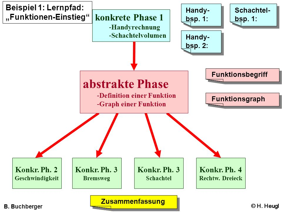 konkrete Phase 1 -Handyrechnung -Schachtelvolumen abstrakte Phase -Definition einer Funktion -Graph einer Funktion Konkr. Ph. 2 Geschwindigkeit B. Buc
