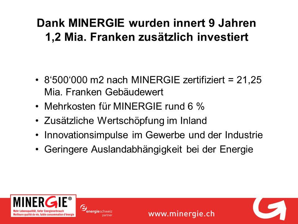 Dank MINERGIE wurden innert 9 Jahren 1,2 Mia. Franken zusätzlich investiert 8500000 m2 nach MINERGIE zertifiziert = 21,25 Mia. Franken Gebäudewert Meh