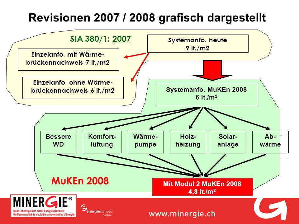 Revisionen 2007 / 2008 grafisch dargestellt Systemanfo. heute 9 lt./m2 Einzelanfo. ohne Wärme- brückennachweis 6 lt./m2 Bessere WD Komfort- lüftung Wä