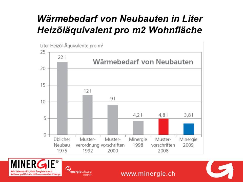 Wärmebedarf von Neubauten in Liter Heizöläquivalent pro m2 Wohnfläche