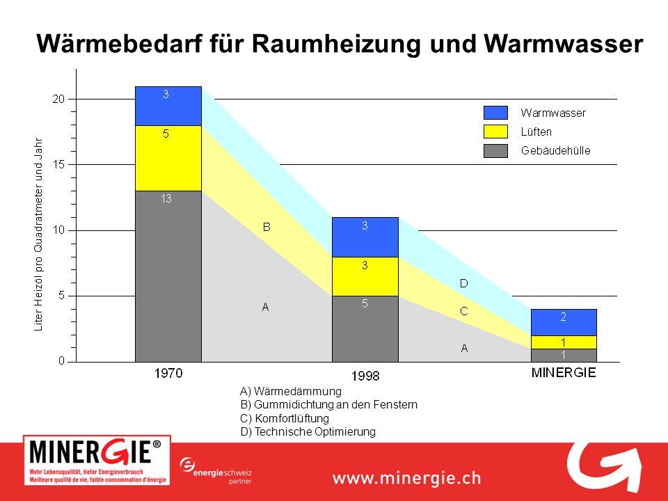 Wärmebedarf für Raumheizung und Warmwasser A) Wärmedämmung B) Gummidichtung an den Fenstern C) Komfortlüftung D) Technische Optimierung