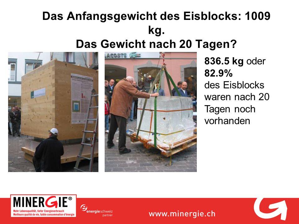 Das Anfangsgewicht des Eisblocks: 1009 kg. Das Gewicht nach 20 Tagen? 836.5 kg oder 82.9% des Eisblocks waren nach 20 Tagen noch vorhanden