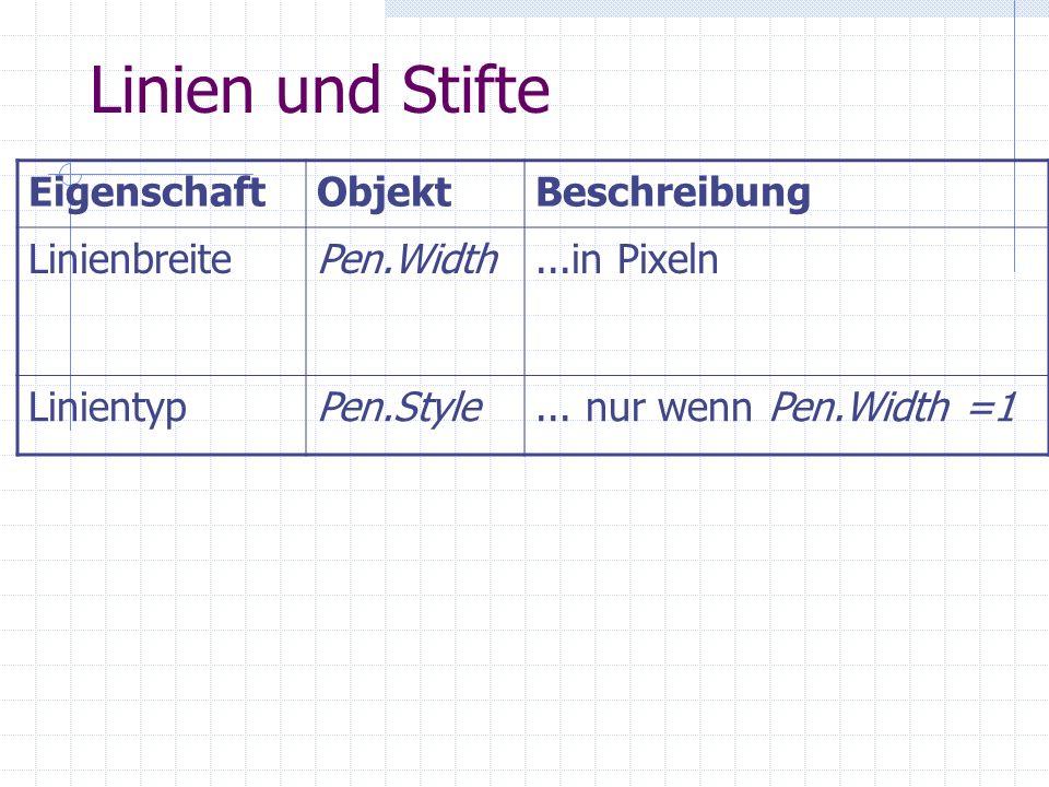 Linien und Stifte EigenschaftObjektBeschreibung LinienbreitePen.Width...in Pixeln LinientypPen.Style... nur wenn Pen.Width =1