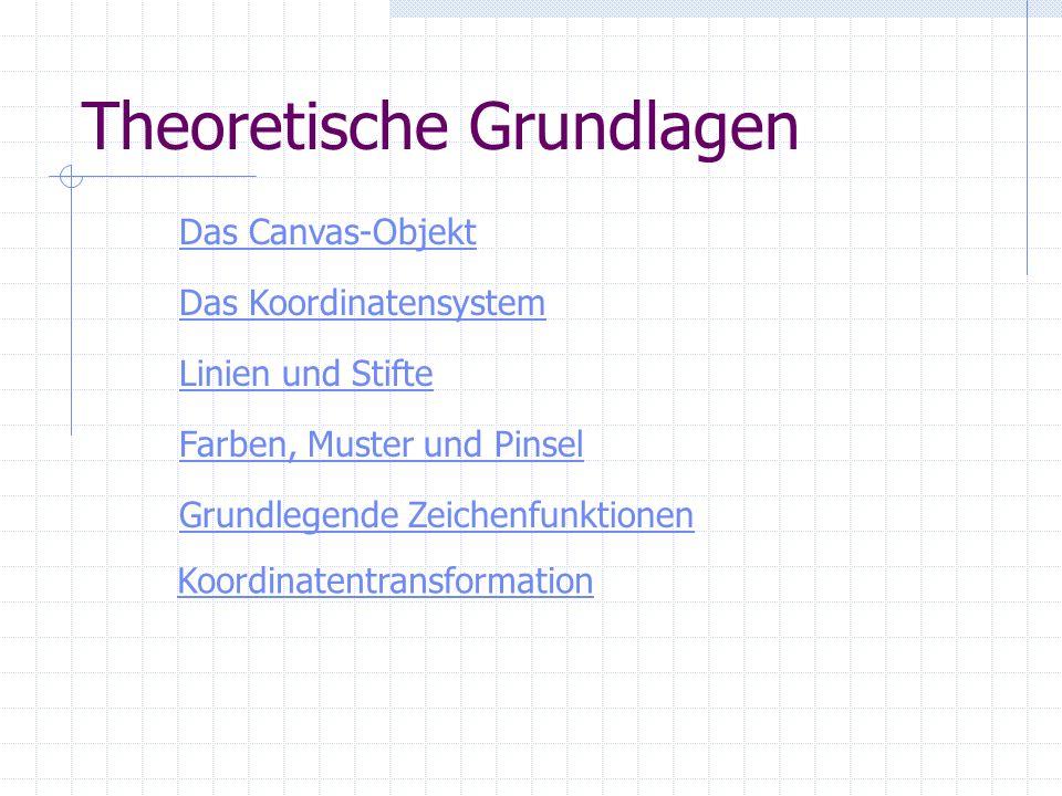 Theoretische Grundlagen Das Canvas-Objekt Das Koordinatensystem Grundlegende Zeichenfunktionen Farben, Muster und Pinsel Linien und Stifte Koordinaten