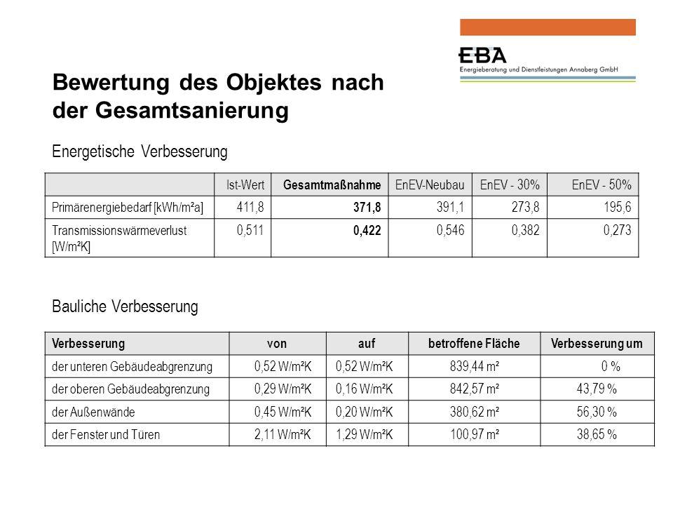 Ist-Wert Gesamtmaßnahme EnEV-NeubauEnEV - 30%EnEV - 50% Primärenergiebedarf [kWh/m²a] 411,8 371,8 391,1 273,8 195,6 Transmissionswärmeverlust [W/m²K] 0,511 0,422 0,546 0,382 0,273 Bewertung des Objektes nach der Gesamtsanierung Bauliche Verbesserung Verbesserungvonaufbetroffene FlächeVerbesserung um der unteren Gebäudeabgrenzung 0,52 W/m²K 839,44 m² 0 % der oberen Gebäudeabgrenzung 0,29 W/m²K 0,16 W/m²K842,57 m²43,79 % der Außenwände 0,45 W/m²K 0,20 W/m²K380,62 m²56,30 % der Fenster und Türen 2,11 W/m²K 1,29 W/m²K100,97 m²38,65 % Energetische Verbesserung