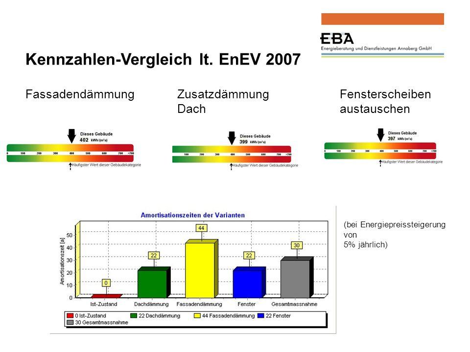 (bei Energiepreissteigerung von 5% jährlich) Kennzahlen-Vergleich lt.
