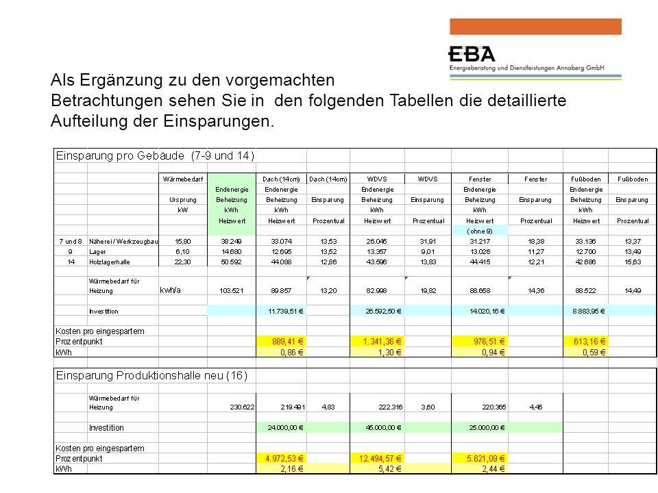 Als Ergänzung zu den vorgemachten Betrachtungen sehen Sie in den folgenden Tabellen die detaillierte Aufteilung der Einsparungen.