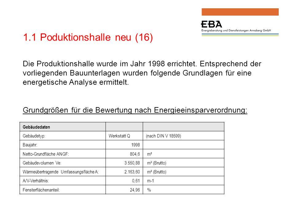 Bewertung des Objektes in der Ausgangssituation Ist-WertEnEV-AltbauEnEV-NeubauEnEV - 30%EnEV - 50% Primärenergiebedarf [kWh/m²a] 411,8 547,6 391,1 273,8 195,6 Transmissionswärmeverlust [W/m²K] 0,511 0,765 0,546 0,382 0,273 Die folgende Tabelle zeigt die derzeitige Qualität der Gebäudehülle durchschnittlich für jede Bauteilkategorie im Vergleich zu einem optimalen Wärmetransferkoeffizienten.