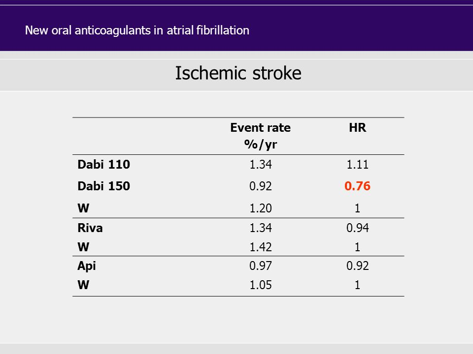 Event rate %/yr HR Dabi 1101.341.11 Dabi 1500.920.76 W1.201 Riva1.340.94 W1.421 Api0.970.92 W1.051 Ischemic stroke New oral anticoagulants in atrial f
