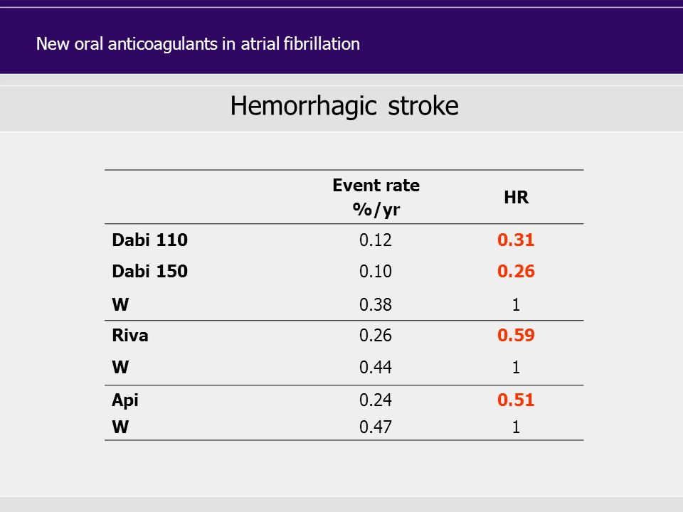 Event rate %/yr HR Dabi 1100.120.31 Dabi 1500.100.26 W0.381 Riva0.260.59 W0.441 Api0.240.51 W0.471 Hemorrhagic stroke New oral anticoagulants in atria