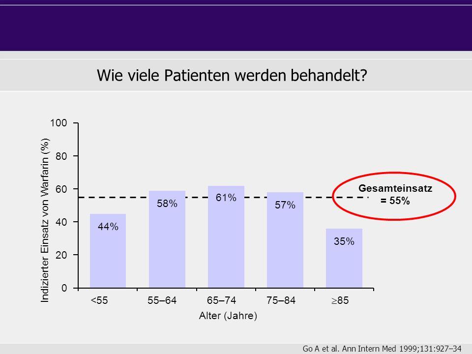 Wie viele Patienten werden behandelt? Indizierter Einsatz von Warfarin (%) Gesamteinsatz = 55% Alter (Jahre) 100 <55 80 60 40 20 0 55–6465–7475–84 85