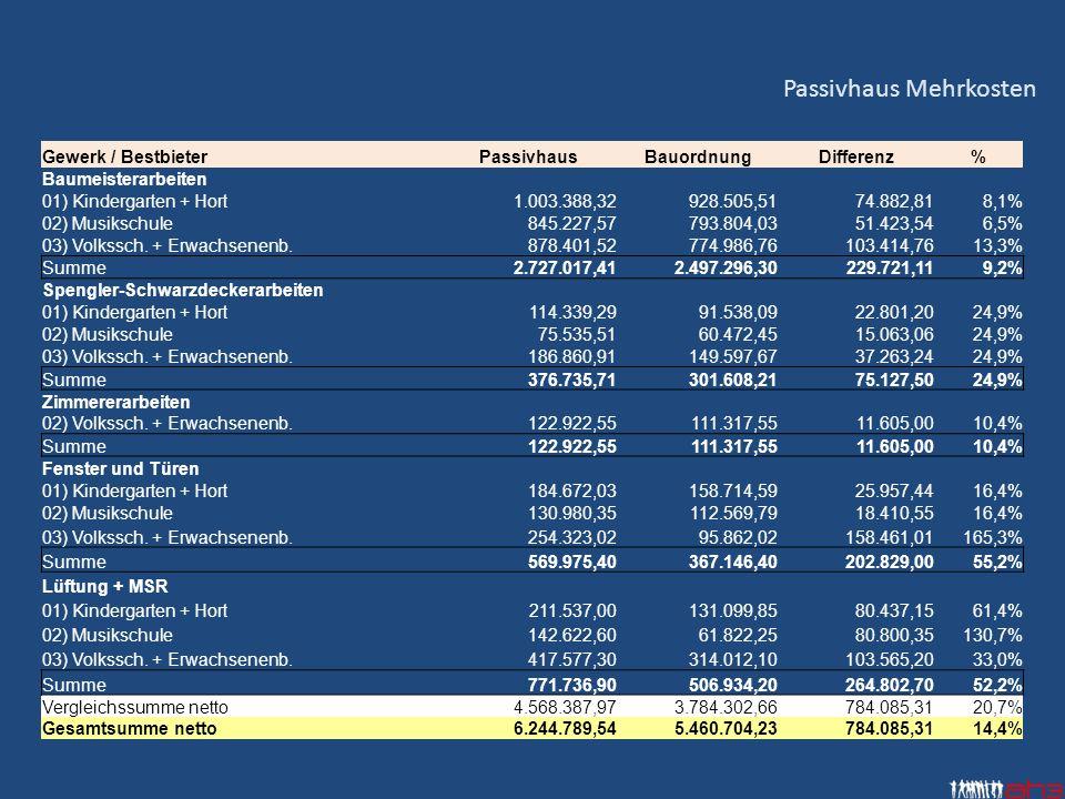 Gewerk / BestbieterPassivhausBauordnungDifferenz% Baumeisterarbeiten 01) Kindergarten + Hort1.003.388,32928.505,5174.882,818,1% 02) Musikschule845.227,57793.804,0351.423,546,5% 03) Volkssch.