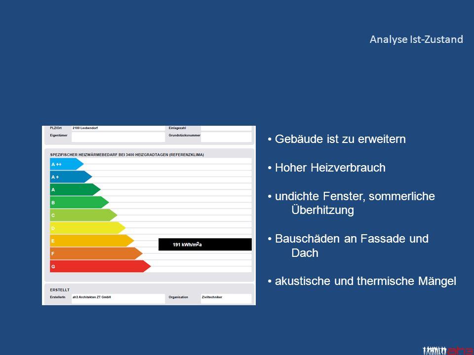 Analyse Ist-Zustand Gebäude ist zu erweitern Hoher Heizverbrauch undichte Fenster, sommerliche Überhitzung Bauschäden an Fassade und Dach akustische und thermische Mängel