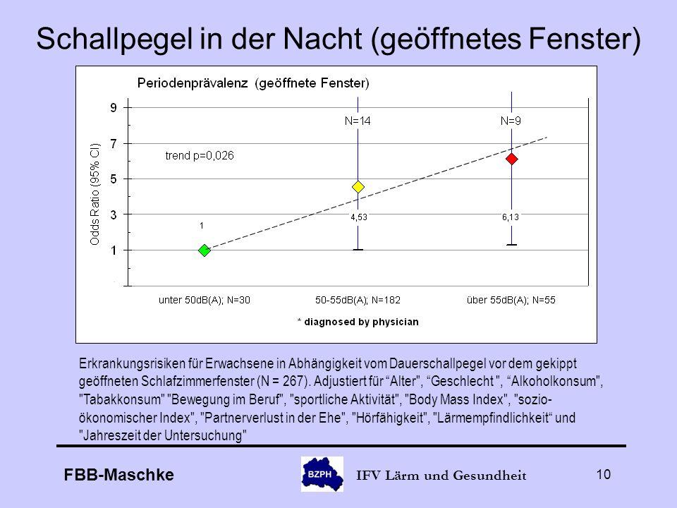 FBB-Maschke IFV Lärm und Gesundheit 10 Schallpegel in der Nacht (geöffnetes Fenster) Erkrankungsrisiken für Erwachsene in Abhängigkeit vom Dauerschall