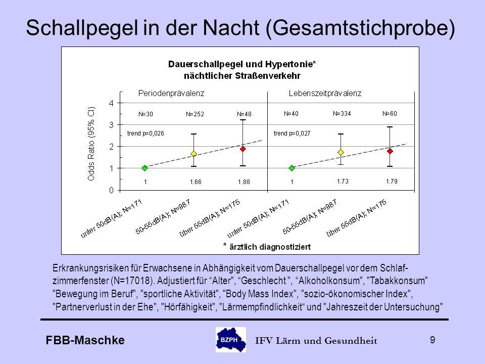 FBB-Maschke IFV Lärm und Gesundheit 9 Schallpegel in der Nacht (Gesamtstichprobe) Erkrankungsrisiken für Erwachsene in Abhängigkeit vom Dauerschallpeg