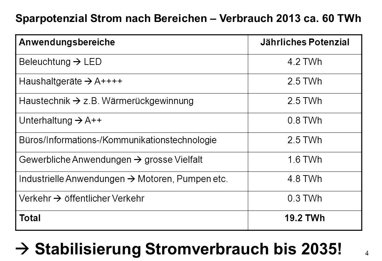 5 25 Rp./kWh 12 Rp./kWh 11 Rp./kWh 101 Rp./kWh 18 Rp./kWh Grenzkosten Sanierung Mehrfamilienhaus (MFH) – Grenzkosten Photovoltaik (PV) Variante minimal Variante basic Variante top Dämmung 10 KW20 KW30 KWLeistung PV Dämmstärke 12 cm16 cm24 cm U-Wert W/(m 2 *K) 0.25 0.15 0.20 Gebäudebereich: ca.
