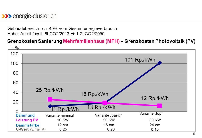 5 25 Rp./kWh 12 Rp./kWh 11 Rp./kWh 101 Rp./kWh 18 Rp./kWh Grenzkosten Sanierung Mehrfamilienhaus (MFH) – Grenzkosten Photovoltaik (PV) Variante minima