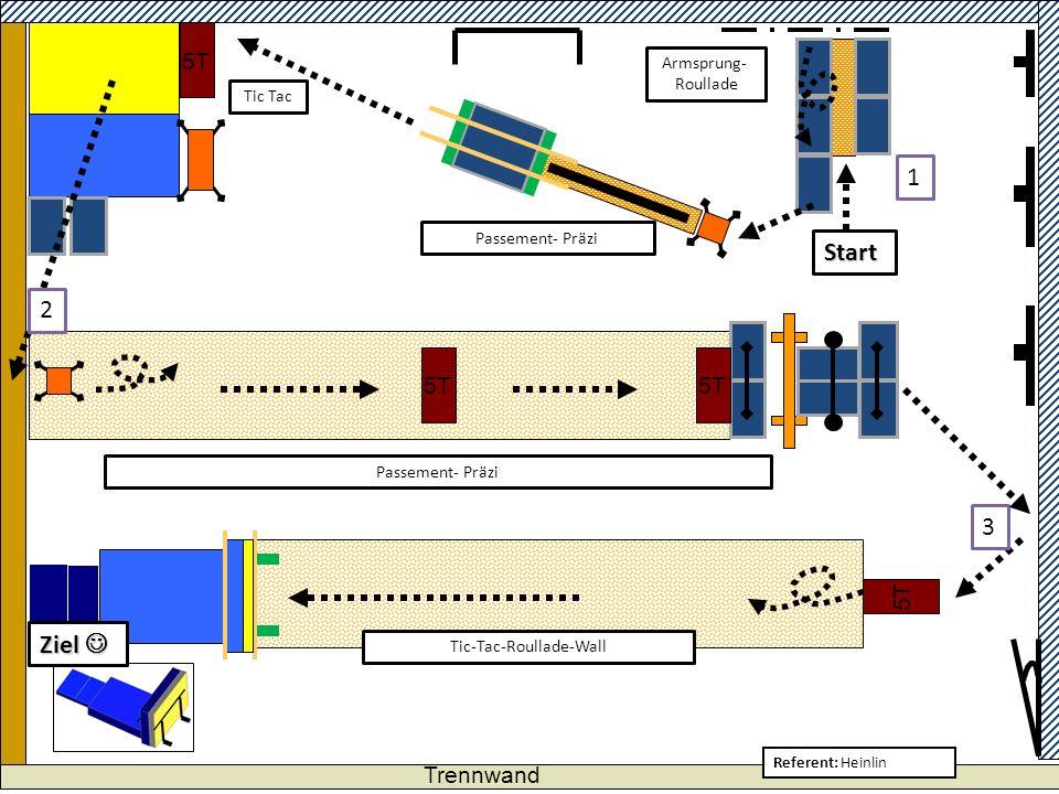 Trennwand 5T Referent: Heinlin Passement- Präzi 1 2 Ziel Ziel Start Armsprung- Roullade Tic-Tac-Roullade-Wall 3 5T Tic Tac Passement- Präzi