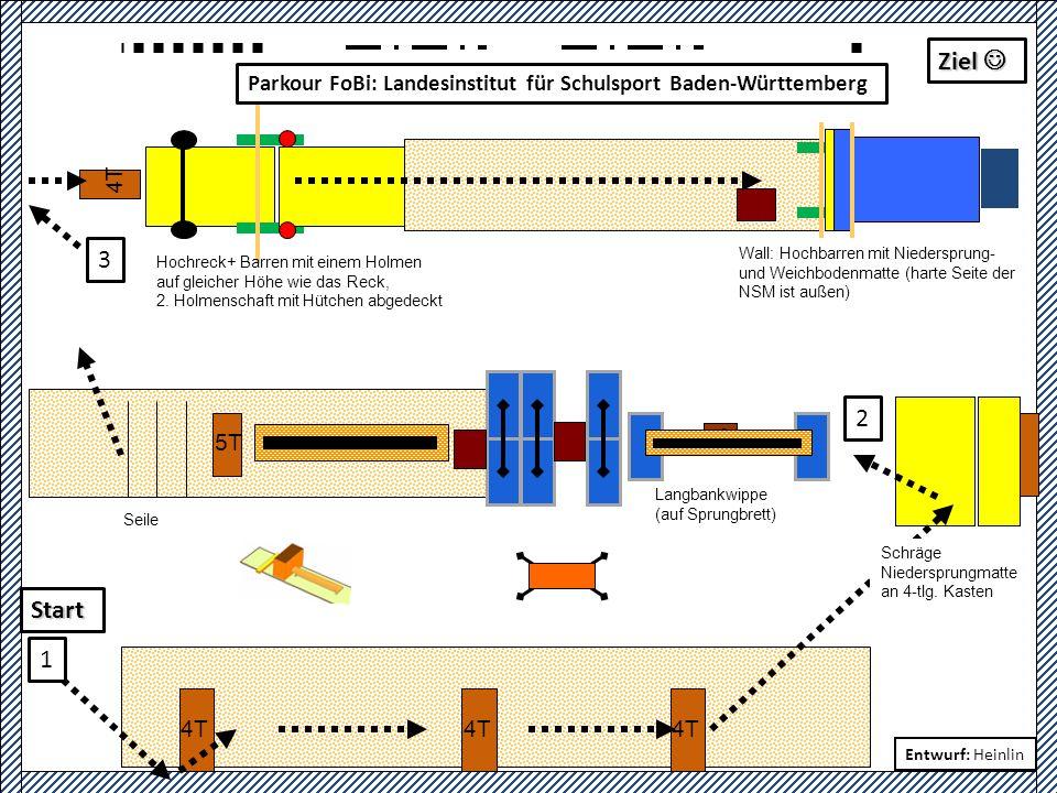 Bühne 4T 7T 1 2 3 5T 4 FoBi Sportschule Steinbach 15.11.11 ParkourStationsbetrieb 3 Gruppen + Run Entwurf: Heinlin