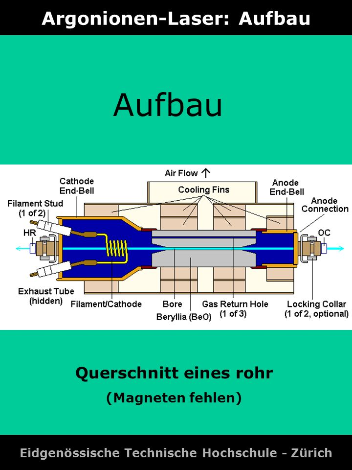 Argonionen-Laser: Aufbau Eidgenössische Technische Hochschule - Zürich P = Konstante x V x I 2 P := Leistung V := Volume Aktives Mediums I := Strom Aufbau