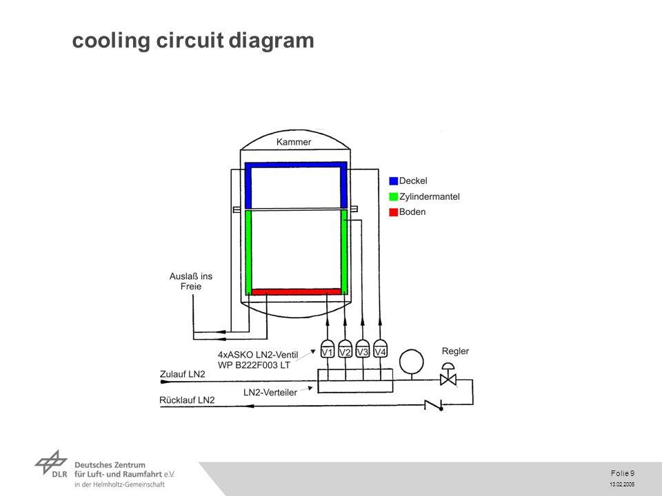 13.02.2006 Folie 9 cooling circuit diagram