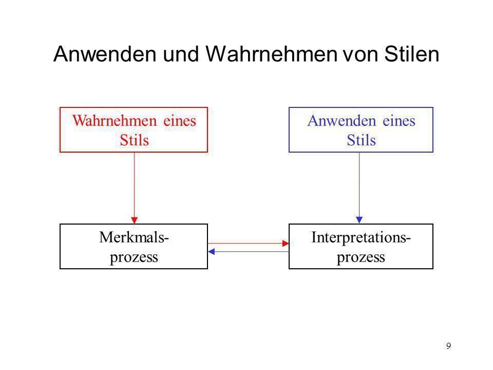 Anwenden und Wahrnehmen von Stilen Wahrnehmen eines Stils Anwenden eines Stils Interpretations- prozess Merkmals- prozess 9