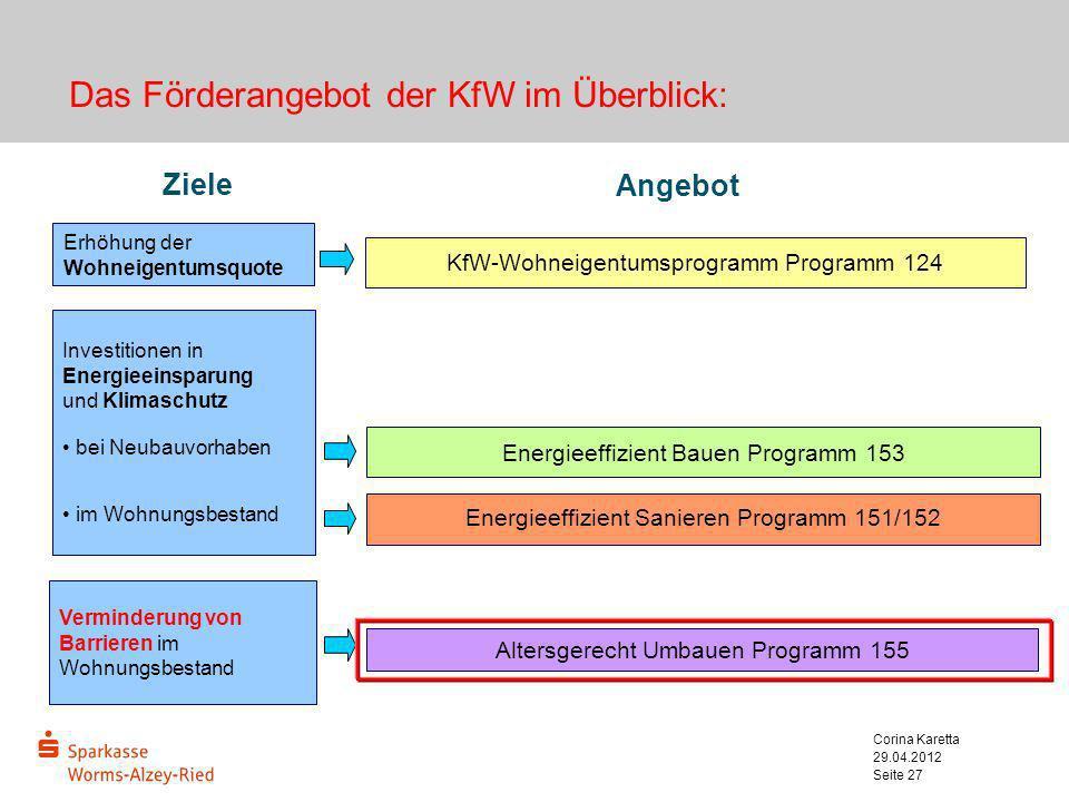 29.04.2012 Corina Karetta Seite 27 Das Förderangebot der KfW im Überblick: Angebot Ziele Erhöhung der Wohneigentumsquote Investitionen in Energieeinsp