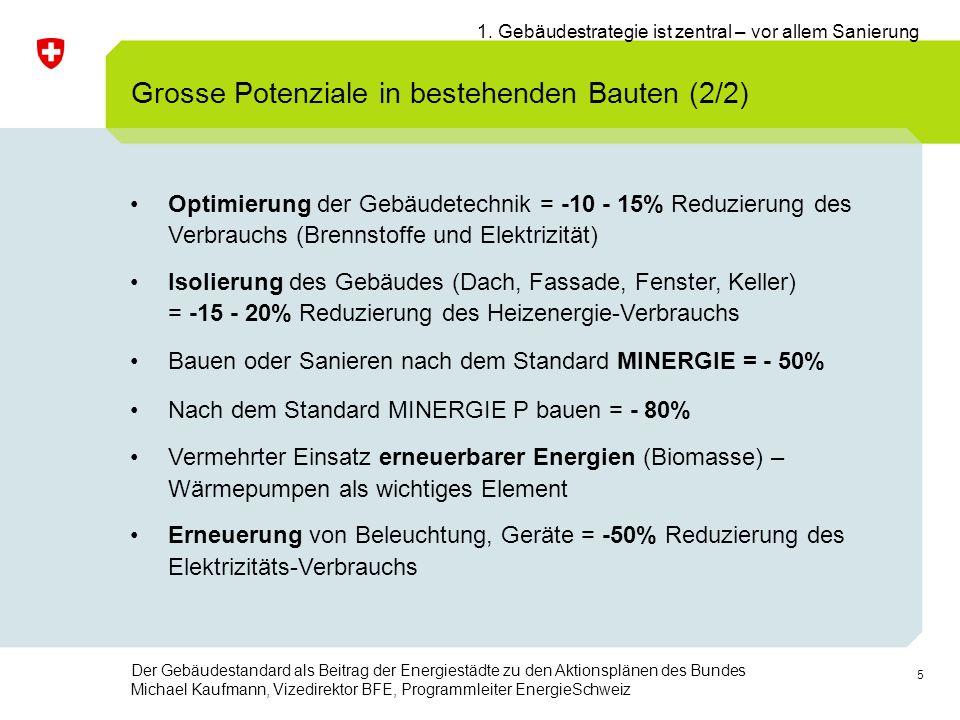 5 Der Gebäudestandard als Beitrag der Energiestädte zu den Aktionsplänen des Bundes Michael Kaufmann, Vizedirektor BFE, Programmleiter EnergieSchweiz Optimierung der Gebäudetechnik = -10 - 15% Reduzierung des Verbrauchs (Brennstoffe und Elektrizität) Isolierung des Gebäudes (Dach, Fassade, Fenster, Keller) = -15 - 20% Reduzierung des Heizenergie-Verbrauchs Bauen oder Sanieren nach dem Standard MINERGIE = - 50% Nach dem Standard MINERGIE P bauen = - 80% Vermehrter Einsatz erneuerbarer Energien (Biomasse) – Wärmepumpen als wichtiges Element Erneuerung von Beleuchtung, Geräte = -50% Reduzierung des Elektrizitäts-Verbrauchs Grosse Potenziale in bestehenden Bauten (2/2) 1.
