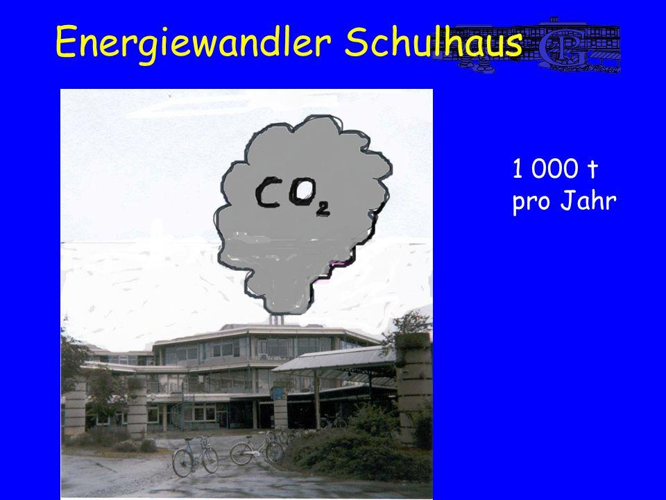 1 000 t pro Jahr Energiewandler Schulhaus