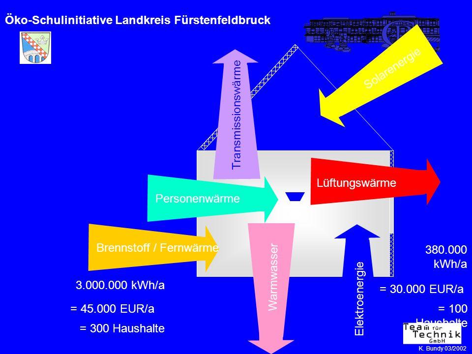 Öko-Schulinitiative Landkreis Fürstenfeldbruck Brennstoff / Fernwärme Elektroenergie Lüftungswärme Solarenergie Transmissionswärme Personenwärme Warmw
