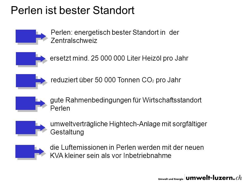 ersetzt mind. 25 000 000 Liter Heizöl pro Jahr Perlen: energetisch bester Standort in der Zentralschweiz reduziert über 50 000 Tonnen CO 2 pro Jahr gu