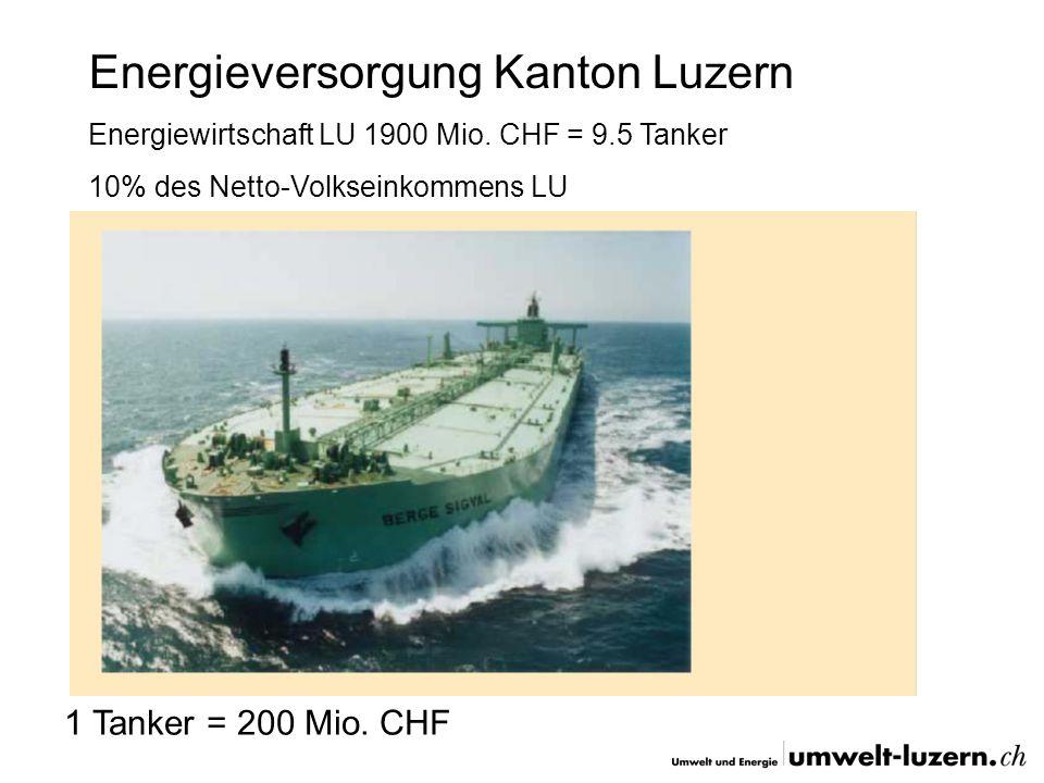 Energieversorgung Kanton Luzern Energiewirtschaft LU 1900 Mio. CHF = 9.5 Tanker 10% des Netto-Volkseinkommens LU 1 Tanker = 200 Mio. CHF