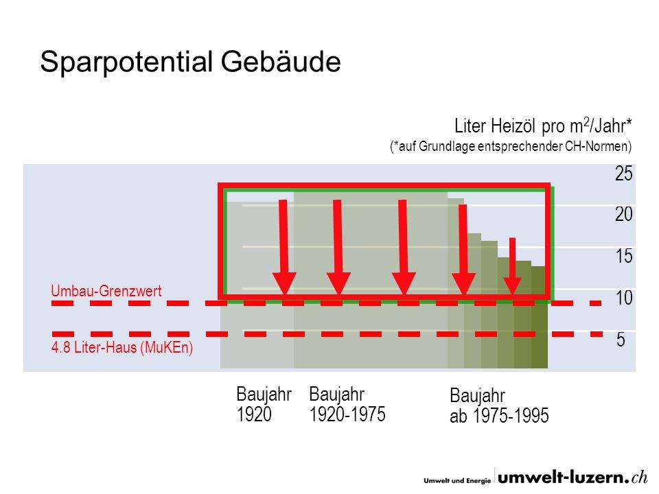 Sparpotential Gebäude 20 15 5 10 25 Liter Heizöl pro m 2 /Jahr* (*auf Grundlage entsprechender CH-Normen) Baujahr 1920 Baujahr 1920-1975 Baujahr ab 19