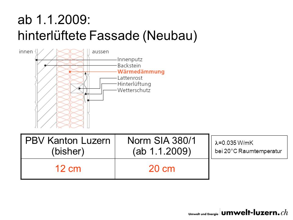 ab 1.1.2009: hinterlüftete Fassade (Neubau) PBV Kanton Luzern (bisher) Norm SIA 380/1 (ab 1.1.2009) 12 cm20 cm =0.035 W/mK bei 20°C Raumtemperatur