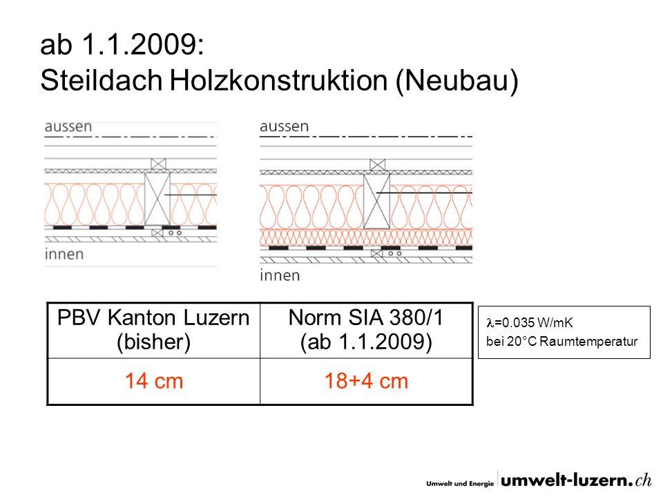 ab 1.1.2009: Steildach Holzkonstruktion (Neubau) PBV Kanton Luzern (bisher) Norm SIA 380/1 (ab 1.1.2009) 14 cm18+4 cm =0.035 W/mK bei 20°C Raumtempera