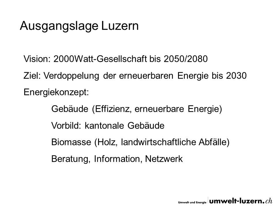 Ausgangslage Luzern Vision: 2000Watt-Gesellschaft bis 2050/2080 Ziel: Verdoppelung der erneuerbaren Energie bis 2030 Energiekonzept: Gebäude (Effizien