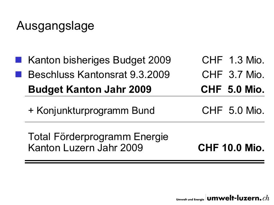 Ausgangslage Kanton bisheriges Budget 2009CHF 1.3 Mio. Beschluss Kantonsrat 9.3.2009CHF 3.7 Mio. Budget Kanton Jahr 2009CHF 5.0 Mio. + Konjunkturprogr