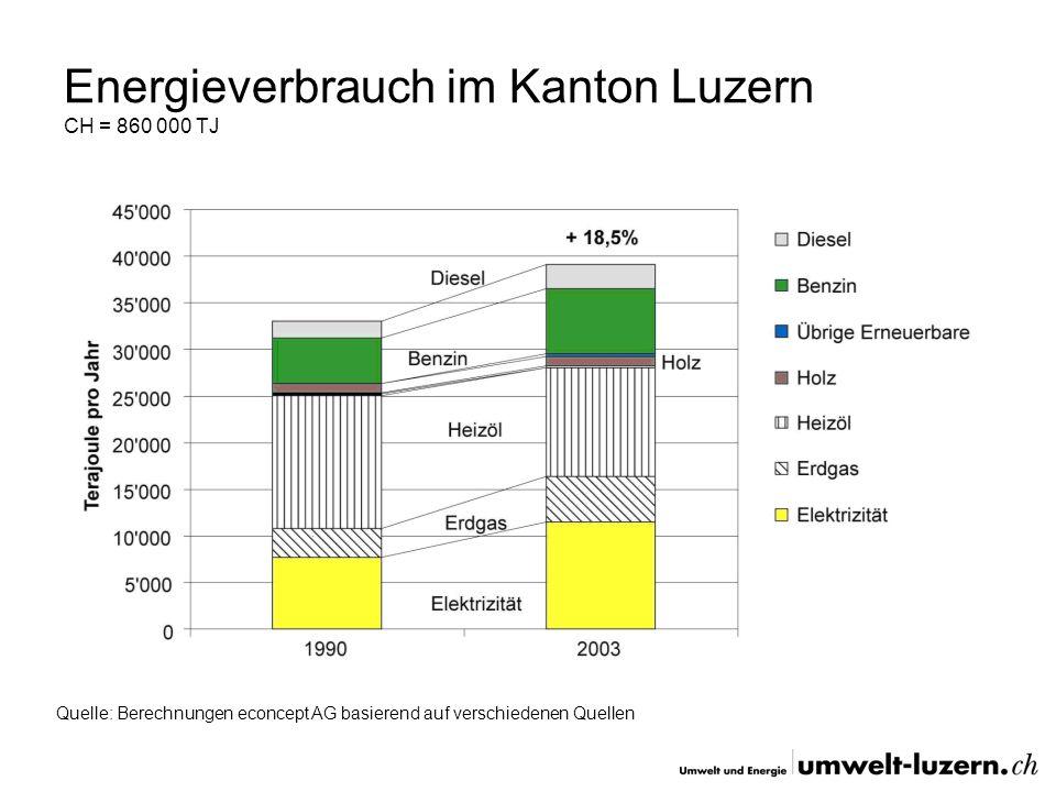 Energieverbrauch im Kanton Luzern CH = 860 000 TJ Quelle: Berechnungen econcept AG basierend auf verschiedenen Quellen