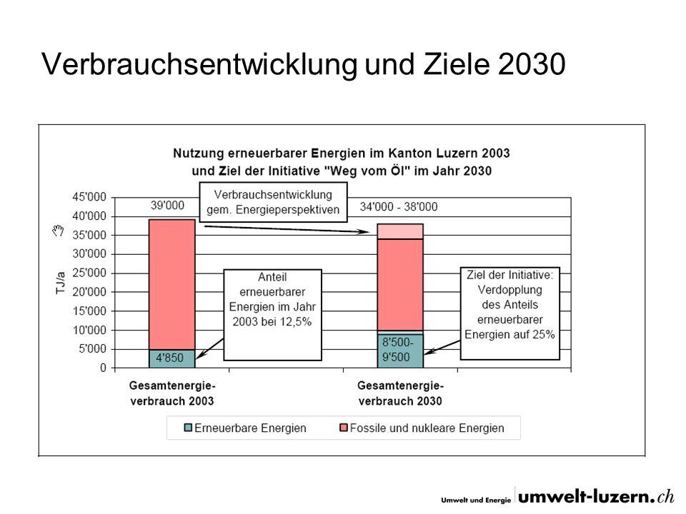 Verbrauchsentwicklung und Ziele 2030