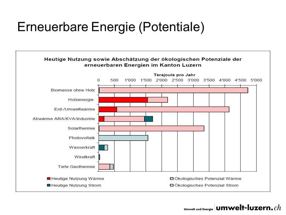 Umsetzung Luzern Kanton Energieberatung Förderprogramm (2009: 16.7 Mio.) MuKEn 2008 ab 1.1.2009 Revision Energiegesetz 2010 (Chance ??!!) Kantonale Gebäude MinergieP / Minergie Leistungs-PV-Anlagen auf kant.